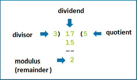 Modulus Operator |Java Topic|Learn Java Online