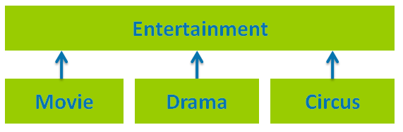 Entertainment-class-hierarchy