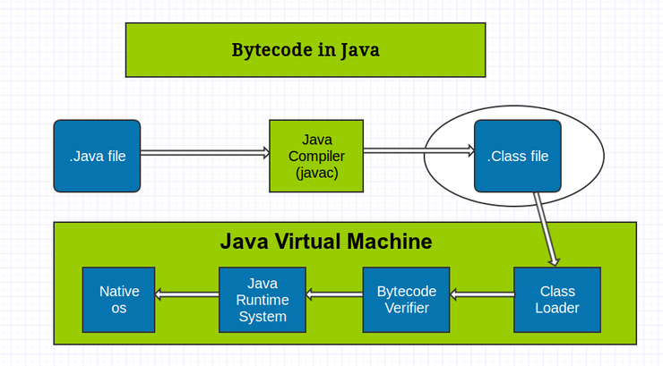 Bytecode concept in Java,ByteCode Java,What is Byte Code in Java,ByteCode Java,What is ByteCode in Java,What is Bytecode,What is ByteCode,Java ByteCode, Bytecode