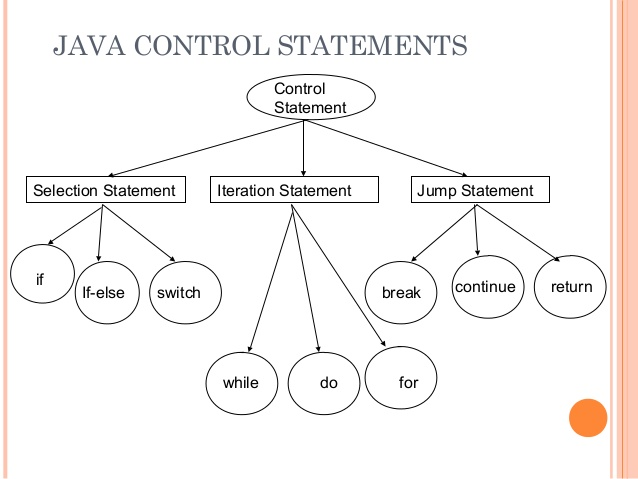 how to cut out of a loop java