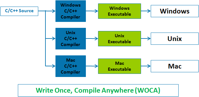 Creation Of Java for Platform Independence - WOCA,Write Once Compile Everywhere,Write Once Compile Anywhere