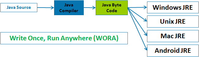 Creation Of Java for Platform Independence - WORA,Write Once Run Everywhere,Write Once Run Anywhere