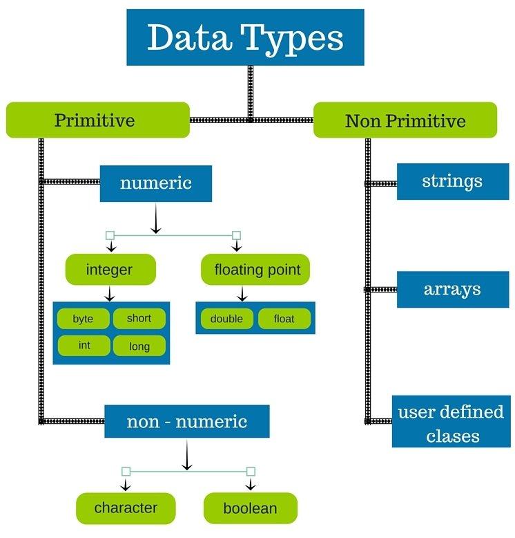 Data types, Datatypes in Java, Java Data types, Data types in java, Learn Data Types In Java