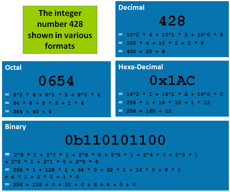 Integer Literals,Learn Java Online,Java Topics,Learning Java Online,Example For Format Conversion Between Various Formats,Conversion Between Various Formats,Number Conversion into Various Format,Integer Literal In Java,Integer Literal Conversion,Number System Conversion,Integer Literals,Primitive Data Type