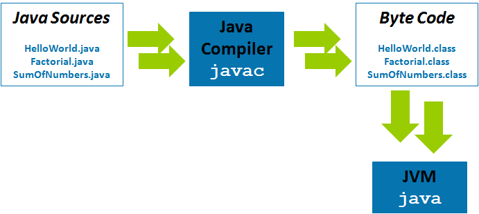 compilateur java jdk