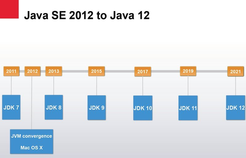 Java versions and changes done in every version